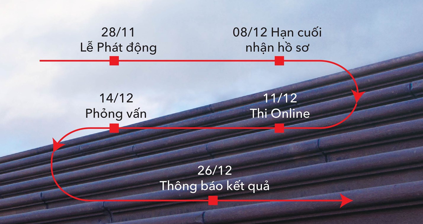 Timeline cuộc thi