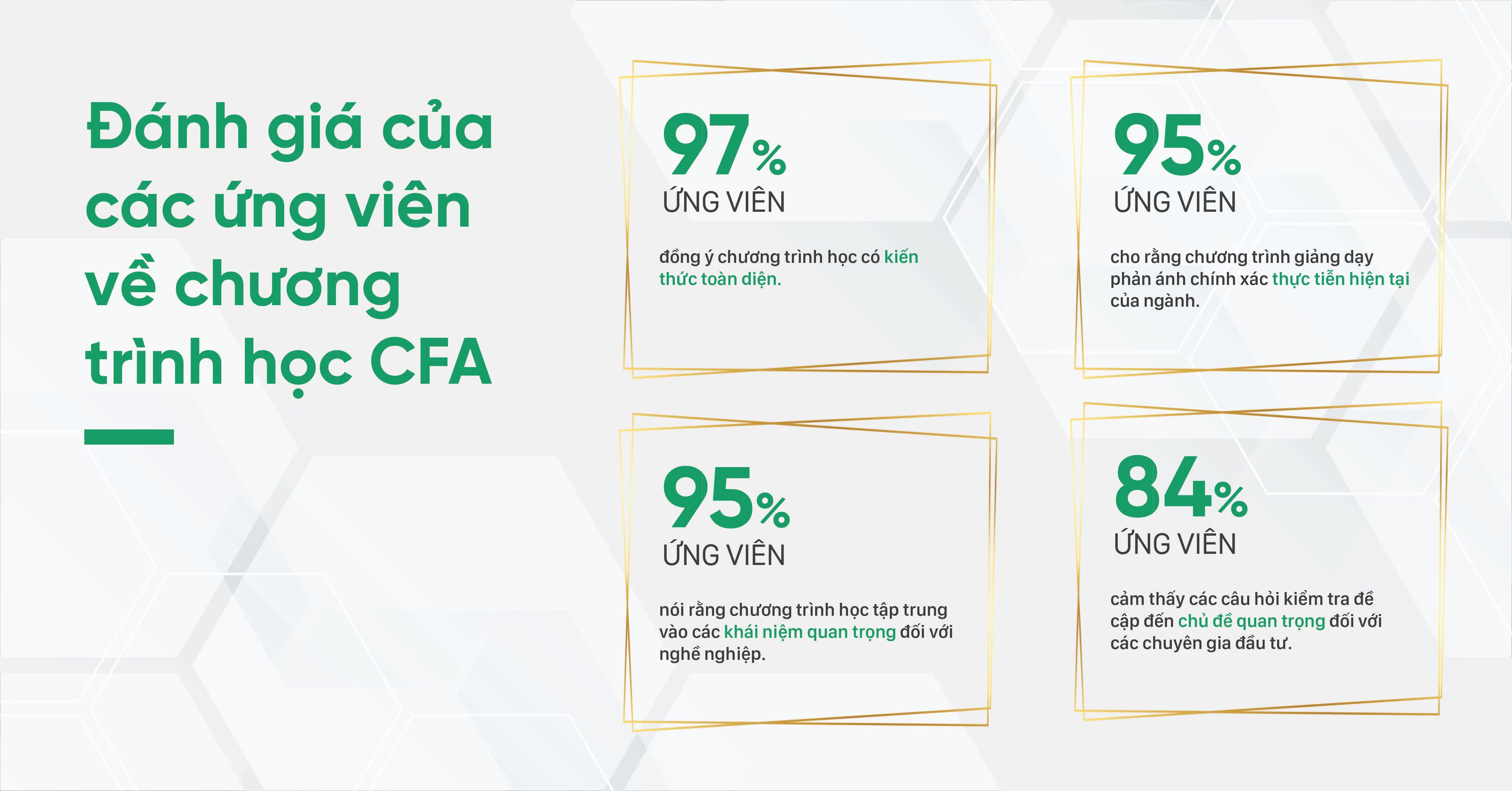 Ảnh 1: Đánh giá của các ứng viên về chương trình học CFA