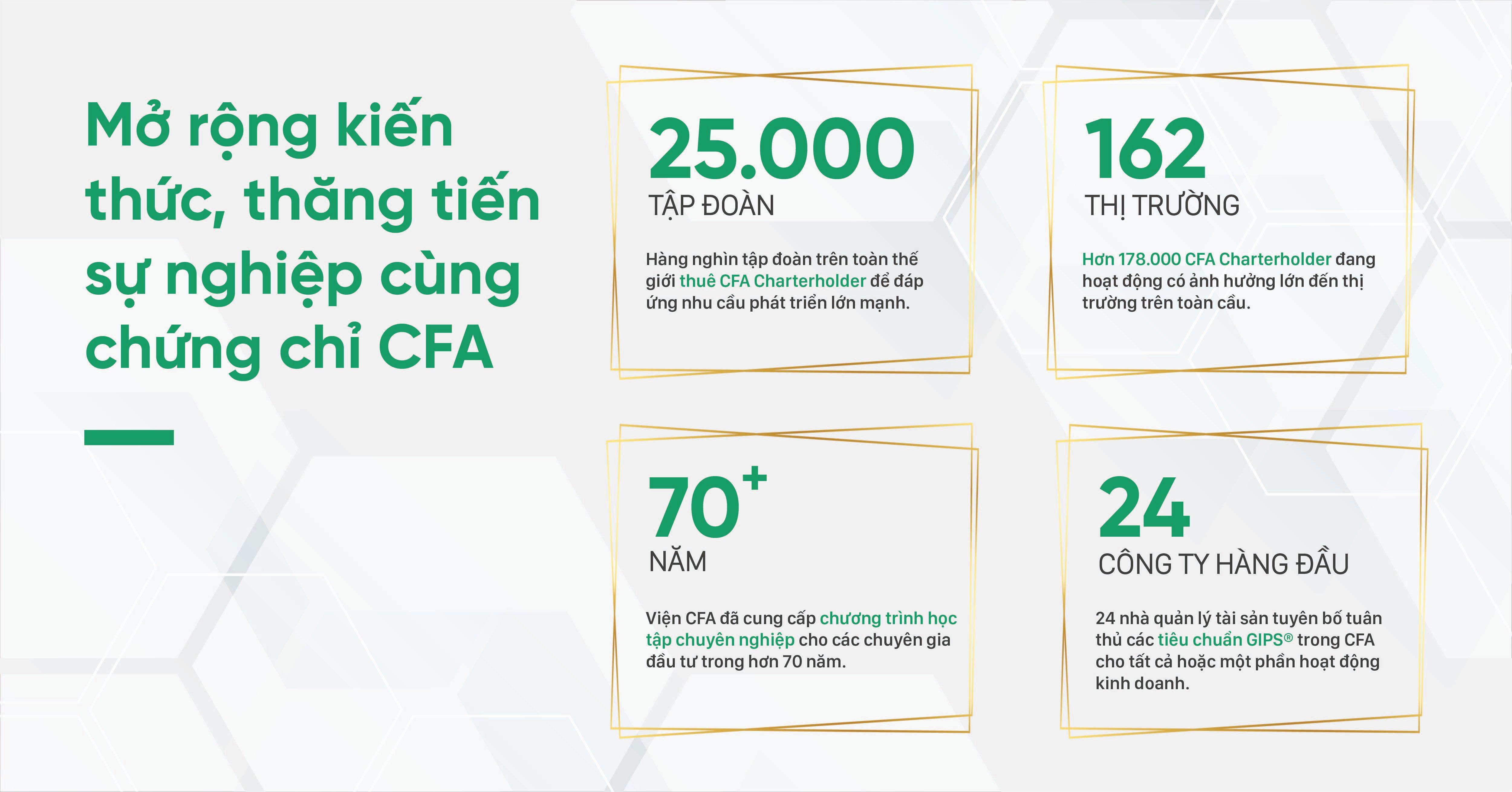 Ảnh 2: Mở rộng kiến thức, thăng tiến sự nghiệp cùng chứng chỉ CFA