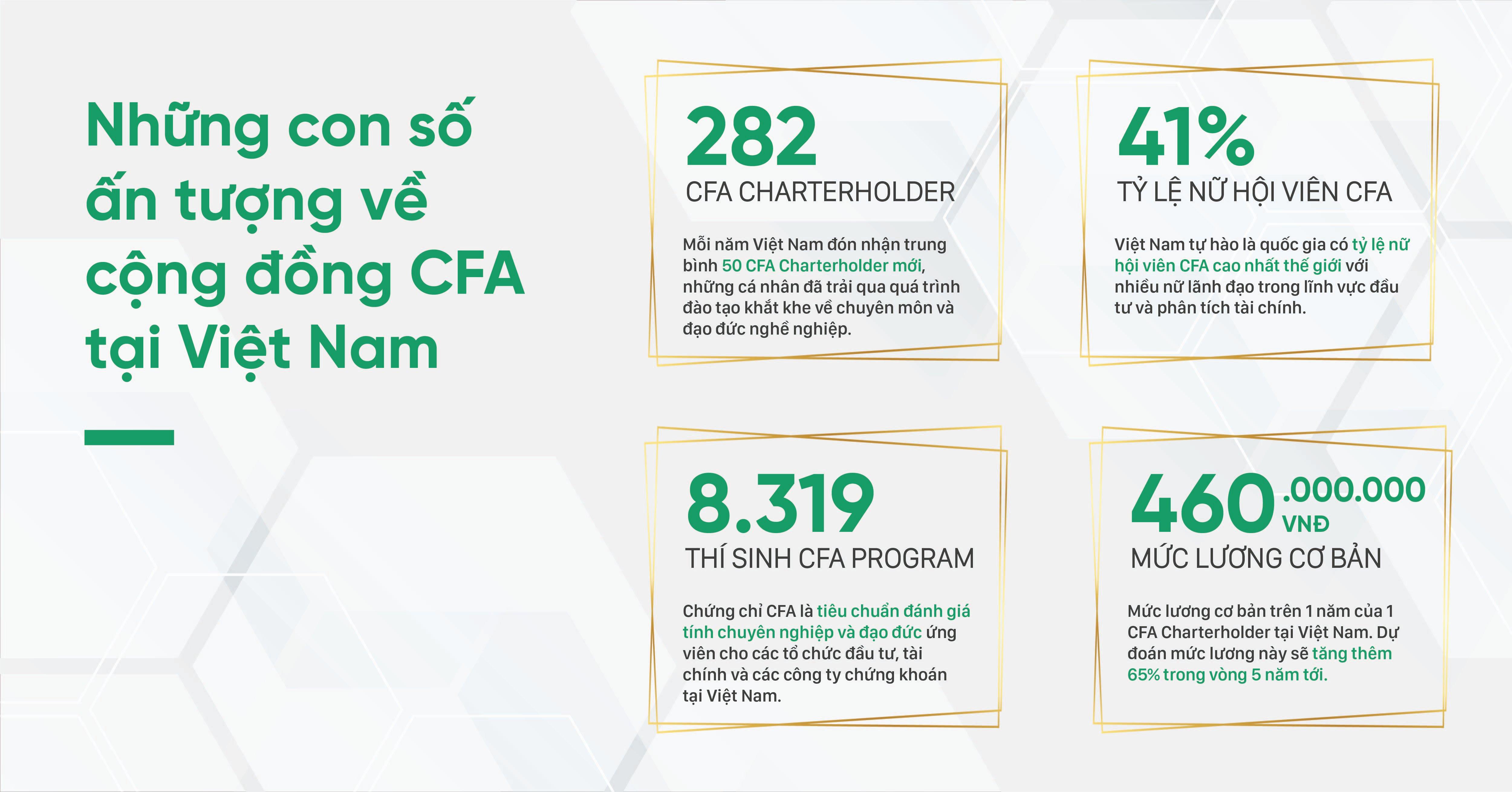 Ảnh 3: Những con số ấn tượng về cộng đồng CFA tại Việt Nam