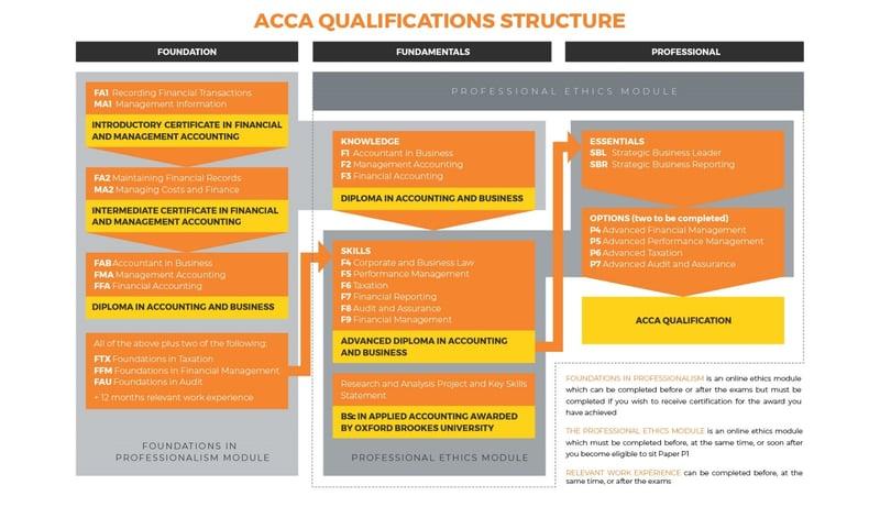 Các cấp bậc chứng chỉ và bằng cấp ACCA