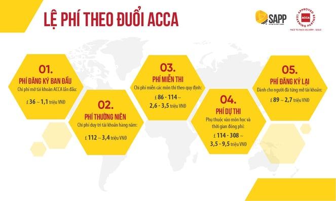 Chi phí thi và mở tài khoản ACCA_SAPP Academy