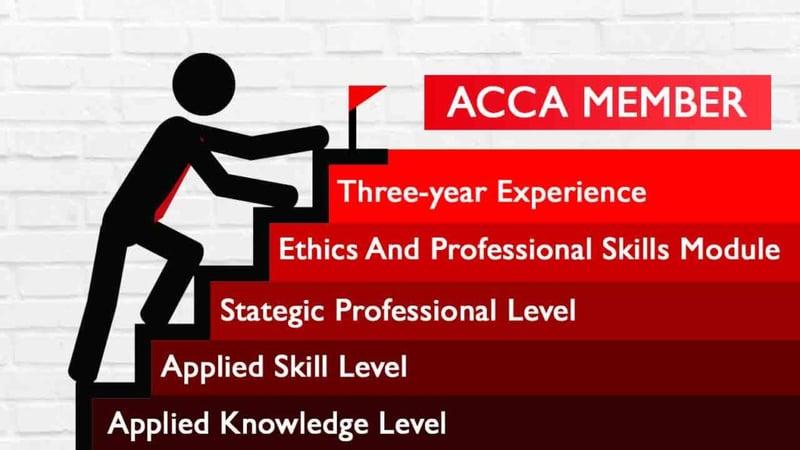 Yêu cầu khi trở thành ACCA Member