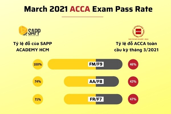 March 2021 ACCA Exam Pass Rate (1)