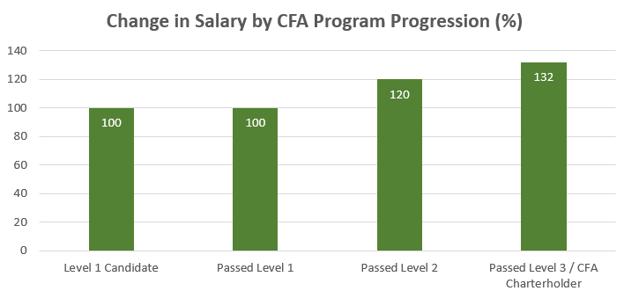 Sự thay đổi của thu nhập dựa trên quá trình học CFA