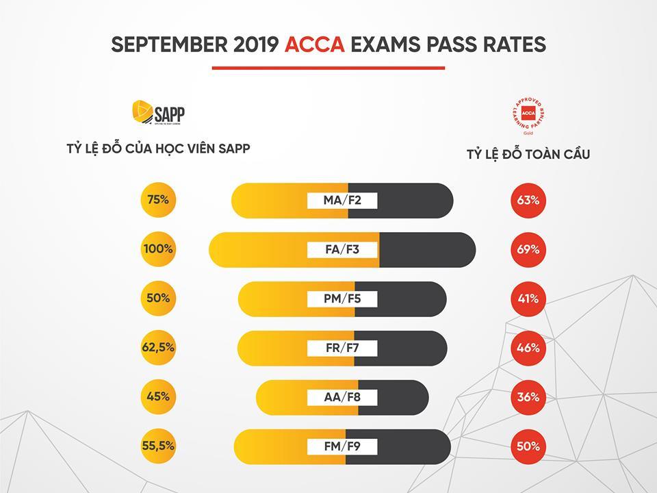 Tỉ lệ đỗ kỳ thi ACCA 09/19 của SAPP và toàn cầu