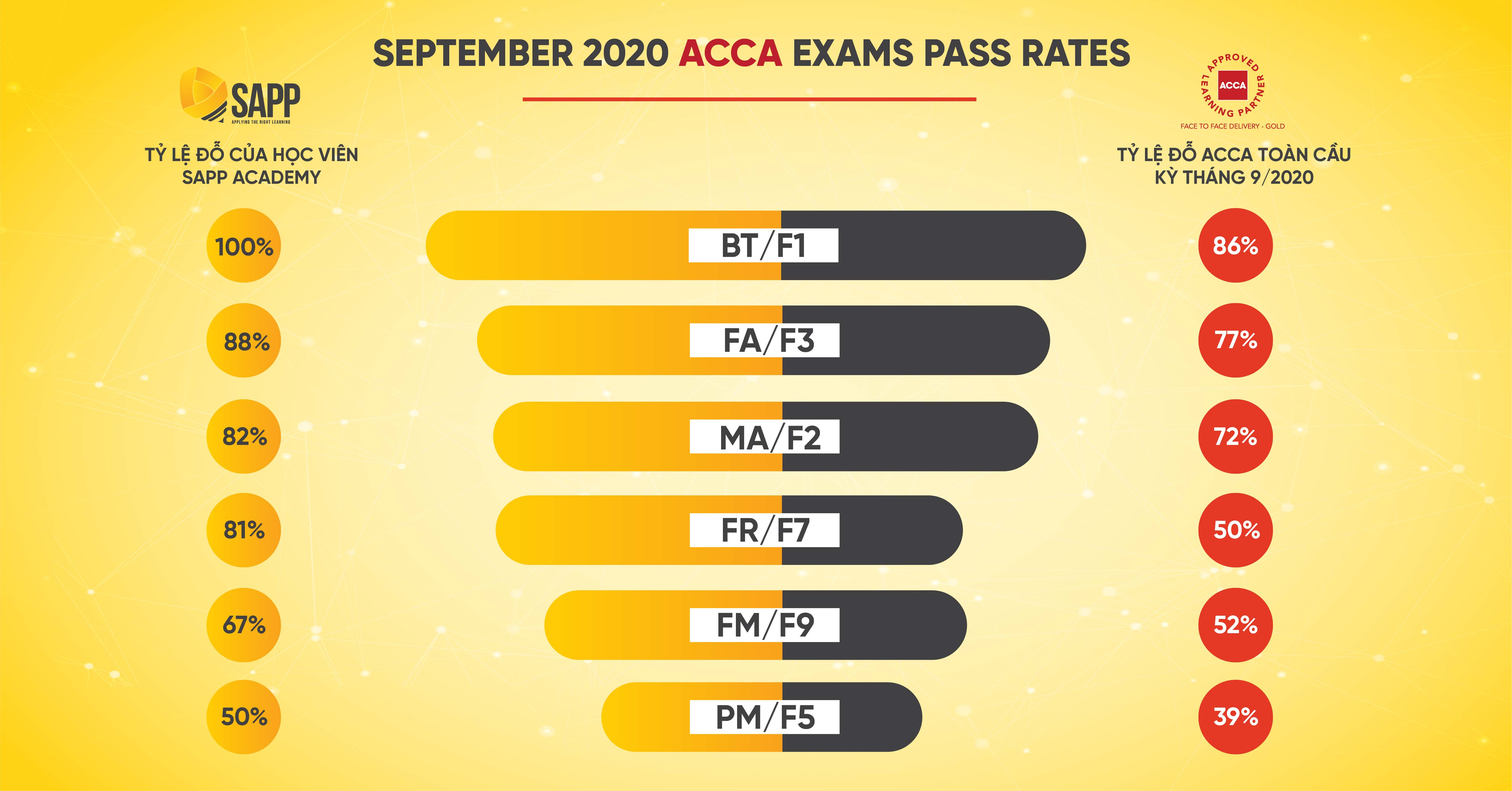 100% tỷ lệ pass ACCA Kỳ tháng 9/2020 của SAPP Academy vượt trội hơn toàn cầu