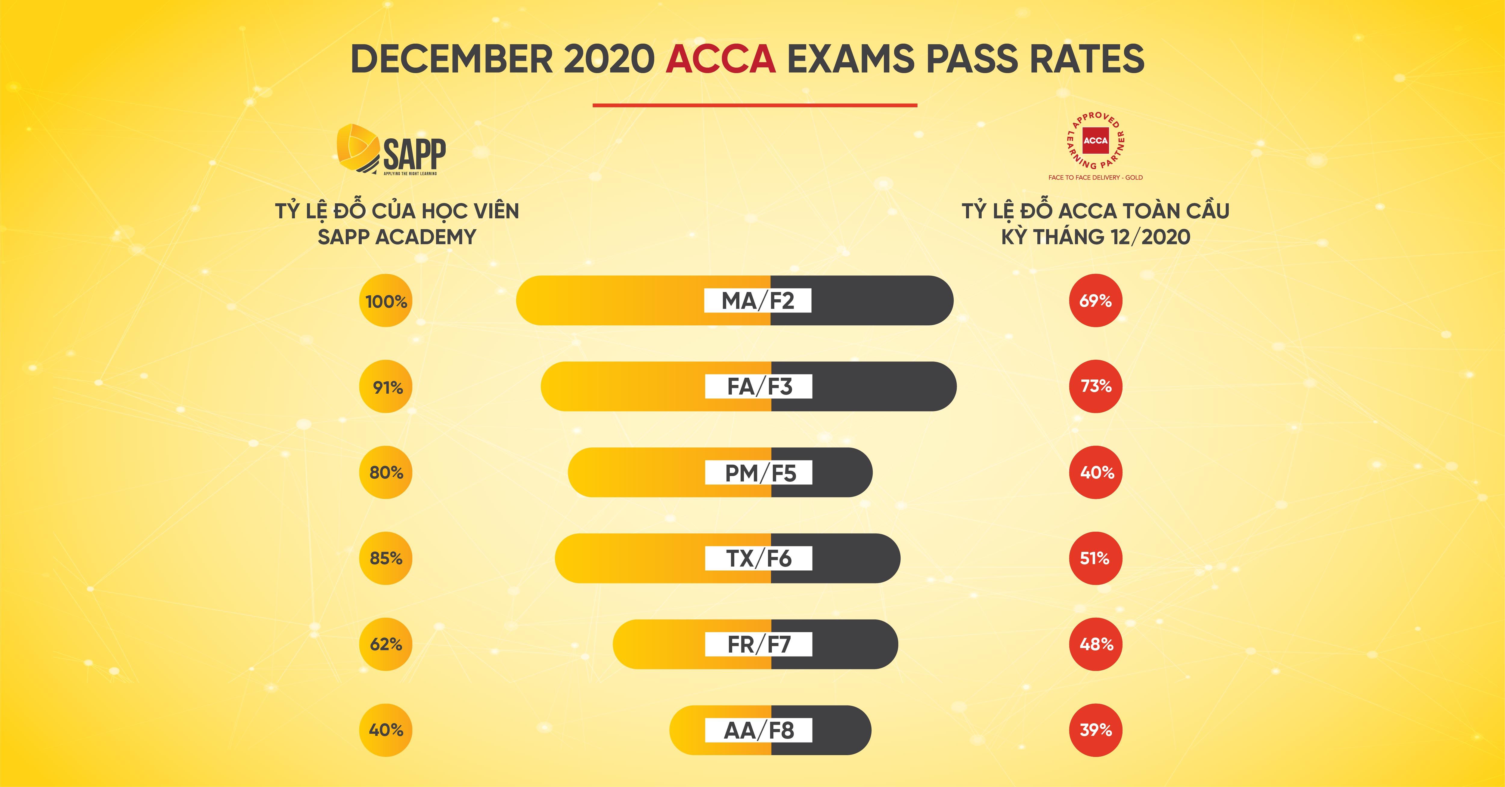 Tỷ lệ pass ACCA Kỳ tháng 12/2020 của SAPP Academy vượt trội hơn toàn cầu