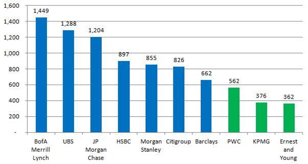 Top 10 Công ty ưu tiên tuyển dụng CFA Charterholder (Nguồn: CFA Institute